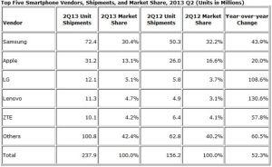 Samsung-Apple-LG-Q2-smartphone-market-share