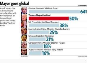 Les américains sont plus familiers avec le maire Rob Ford que le premier ministre de la Grande-Bretagne et de l'Italie. Source : Robert Benzie Queen's Park Bureau Chief, Publié le 6 décembre 2013