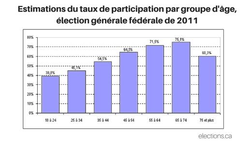 Estimations du taux de participation par groupe d'âge, élection générale fédérale de 2011