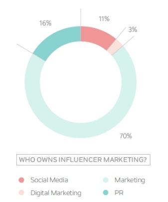 Qui est responsable du marketing d'influence?