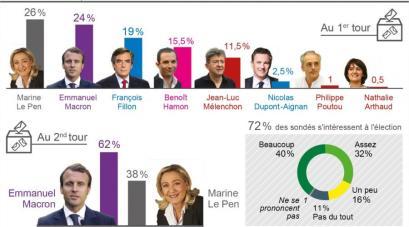 presidentielle-les-francais-sont-ils-lasses-par-la-campagne_4